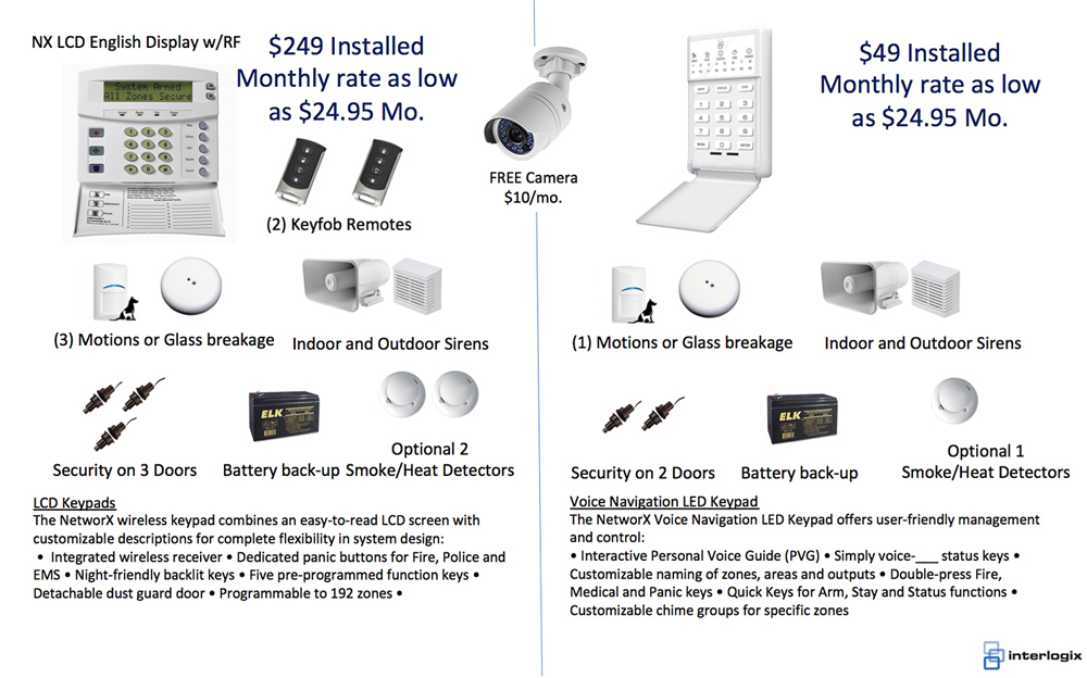 Networx System Prices